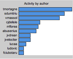 activity-commit-2010.png